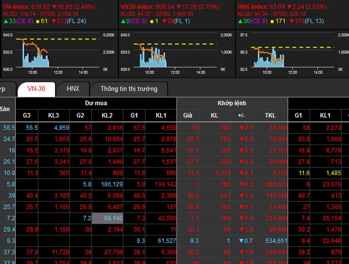 Thị trường tài chính trong nước cũng hỗn loạn cùng với diễn biến của thế giới. Ảnh chụp màn hình