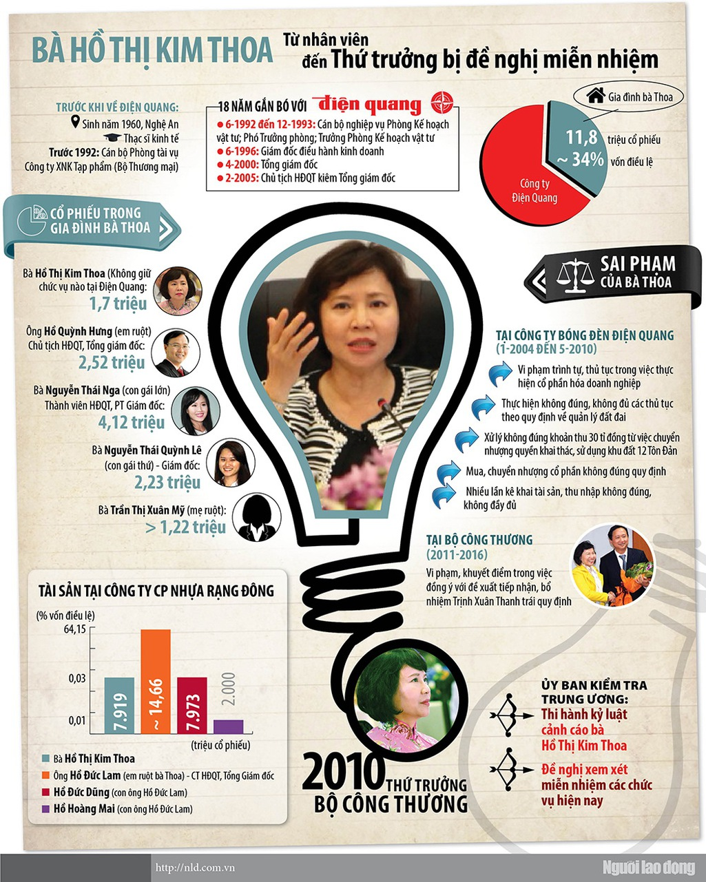 Infographic: Bà Hồ Thị Kim Thoa thao túng Điện Quang thế nào? - Ảnh 1.
