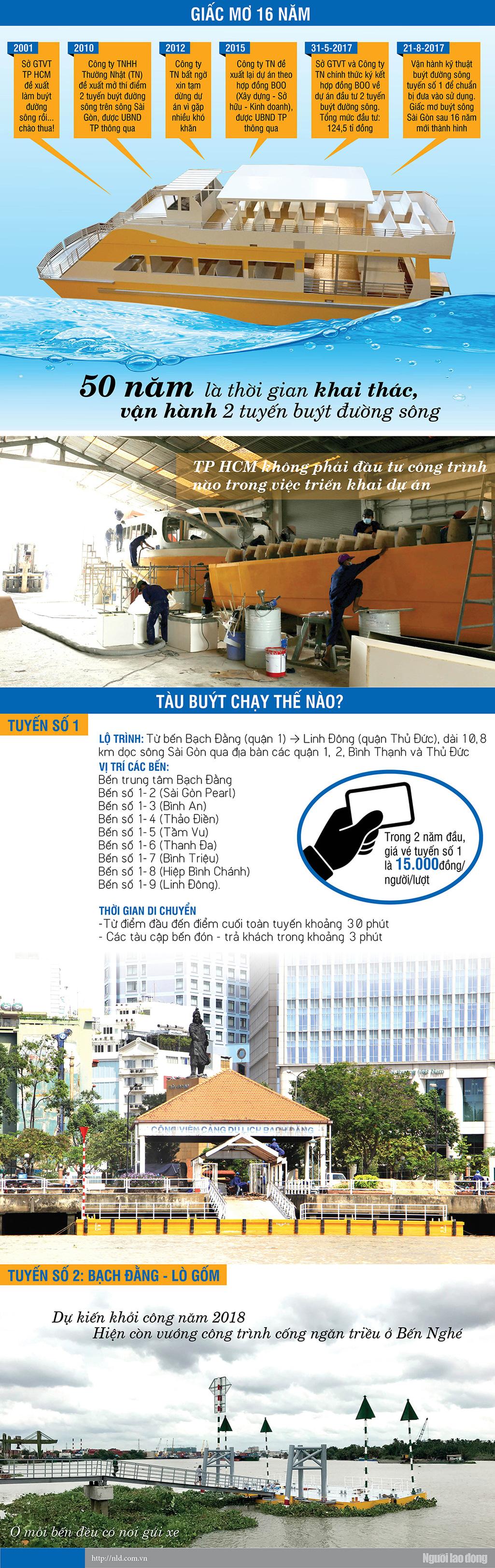 Infographic: Buýt sông Sài Gòn - Ảnh 1.