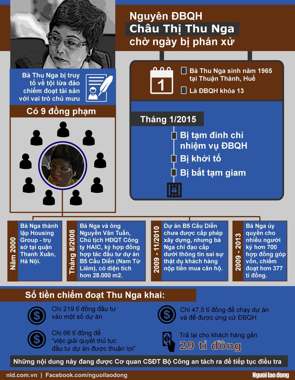 Infographic: Tình tiết rõ và mờ vụ nguyên ĐBQH Thu Nga - Ảnh 1.