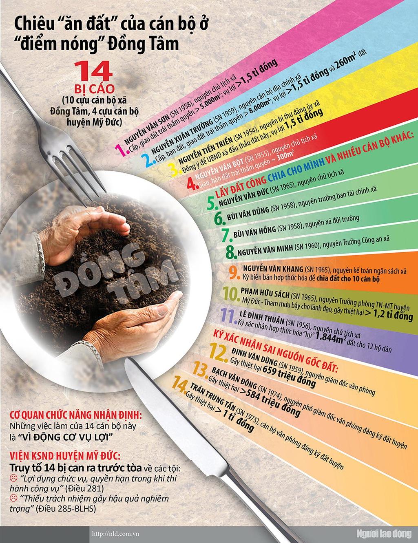 Chiêu ăn đất của cán bộ ở điểm nóng Đồng Tâm - Ảnh 1.