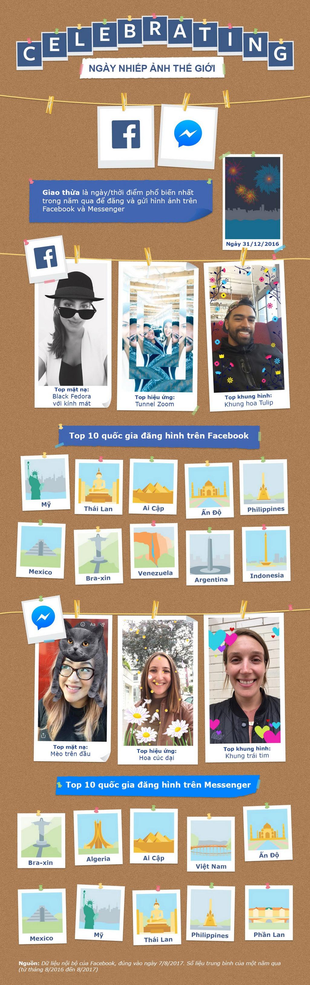 [Infographic] VN nằm top 10 nước đăng hình nhiều nhất trên Facebook Messenger - Ảnh 1.
