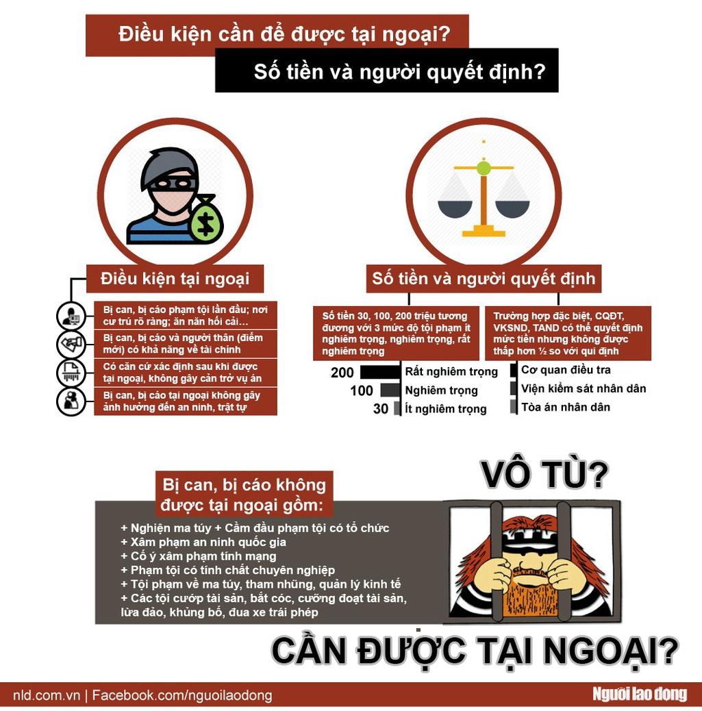 Infographic: Ai được nộp tiền tại ngoại? - Ảnh 1.
