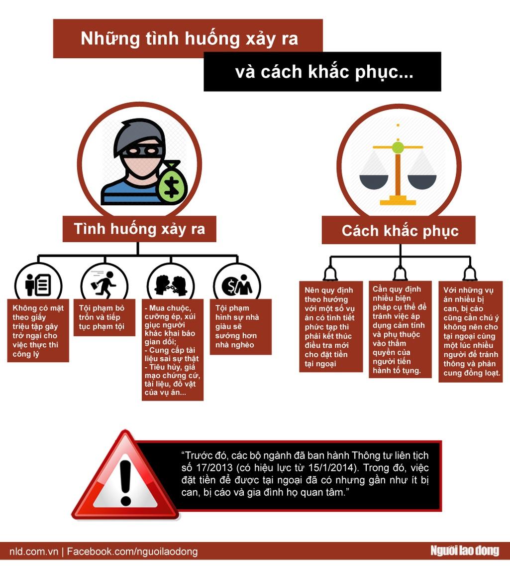 Infographic: Ai được nộp tiền tại ngoại? - Ảnh 2.
