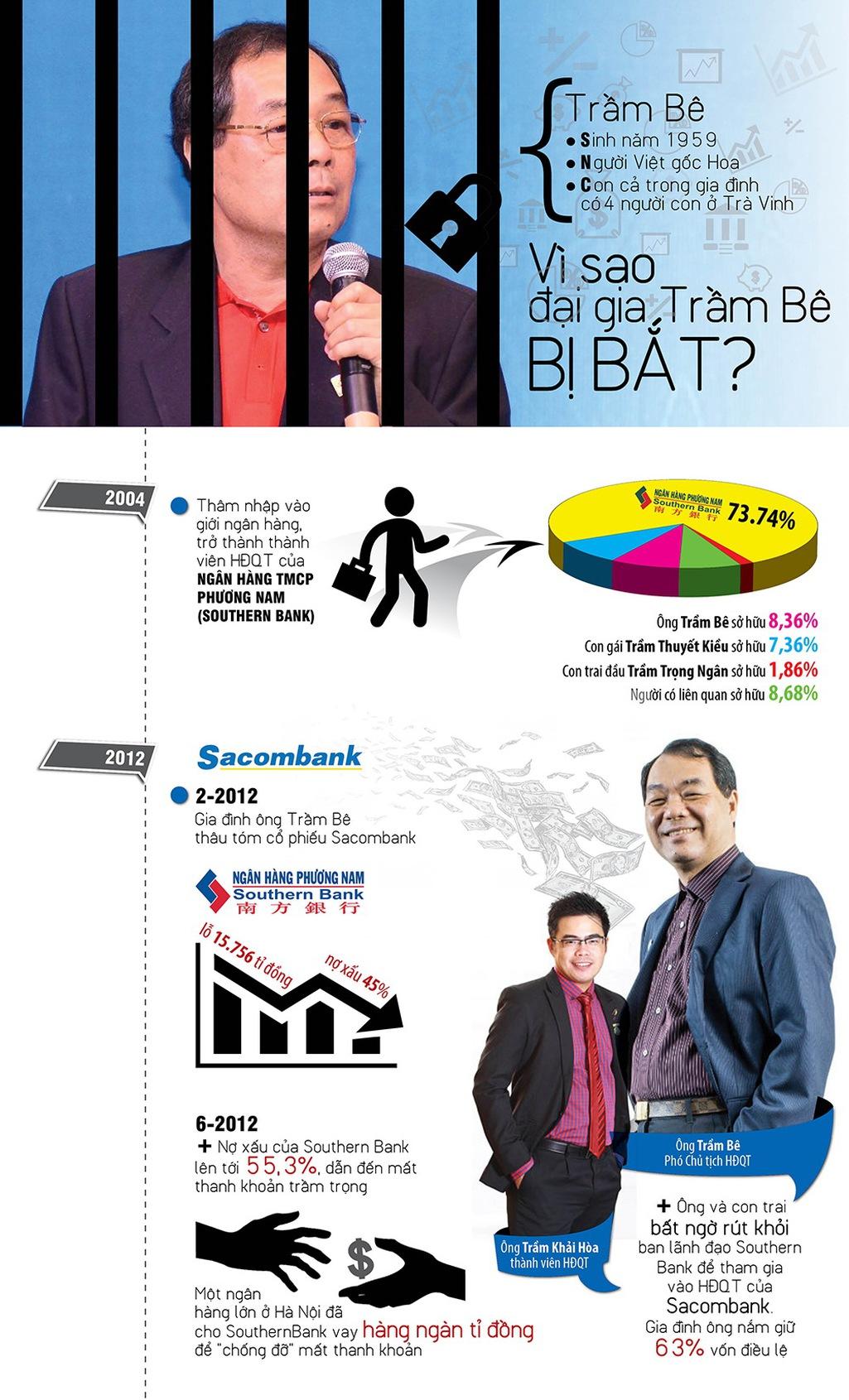 Infographic: Hành trình xộ khám của đại gia Trầm Bê - Ảnh 1.