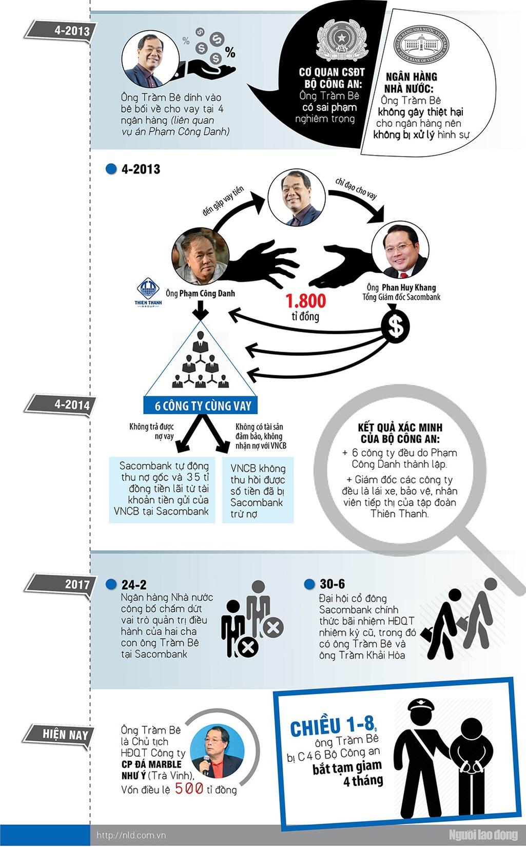 Infographic: Hành trình xộ khám của đại gia Trầm Bê - Ảnh 2.