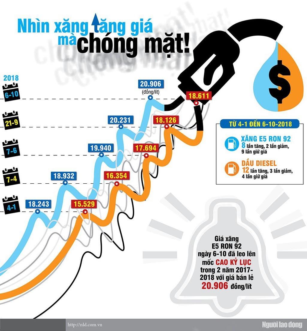 (Infographic) - Nhìn xăng tăng giá mà chóng mặt - Ảnh 1.