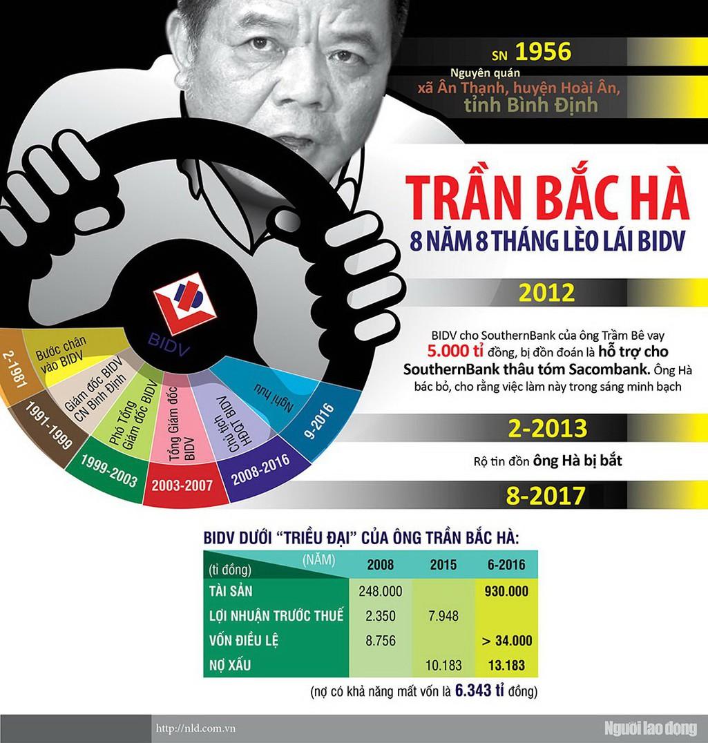 [Infographic] Trần Bắc Hà - ông chủ nhà băng quyền lực - Ảnh 1.