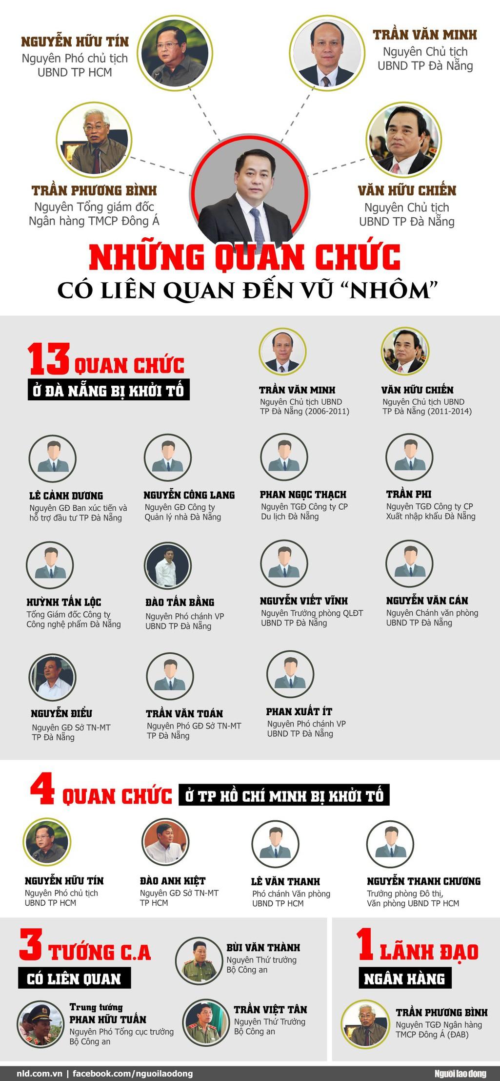 [Infographic] Vũ Nhôm đã kéo bao nhiêu quan chức sa ngã? - Ảnh 1.