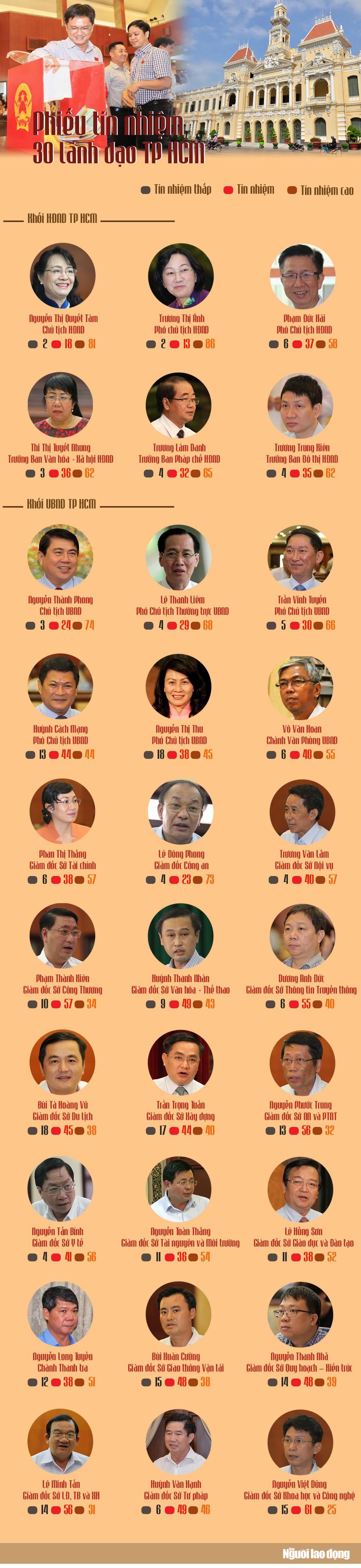 [Infographic] Kết quả phiếu tín nhiệm 30 lãnh đạo chủ chốt TP HCM - Ảnh 1.