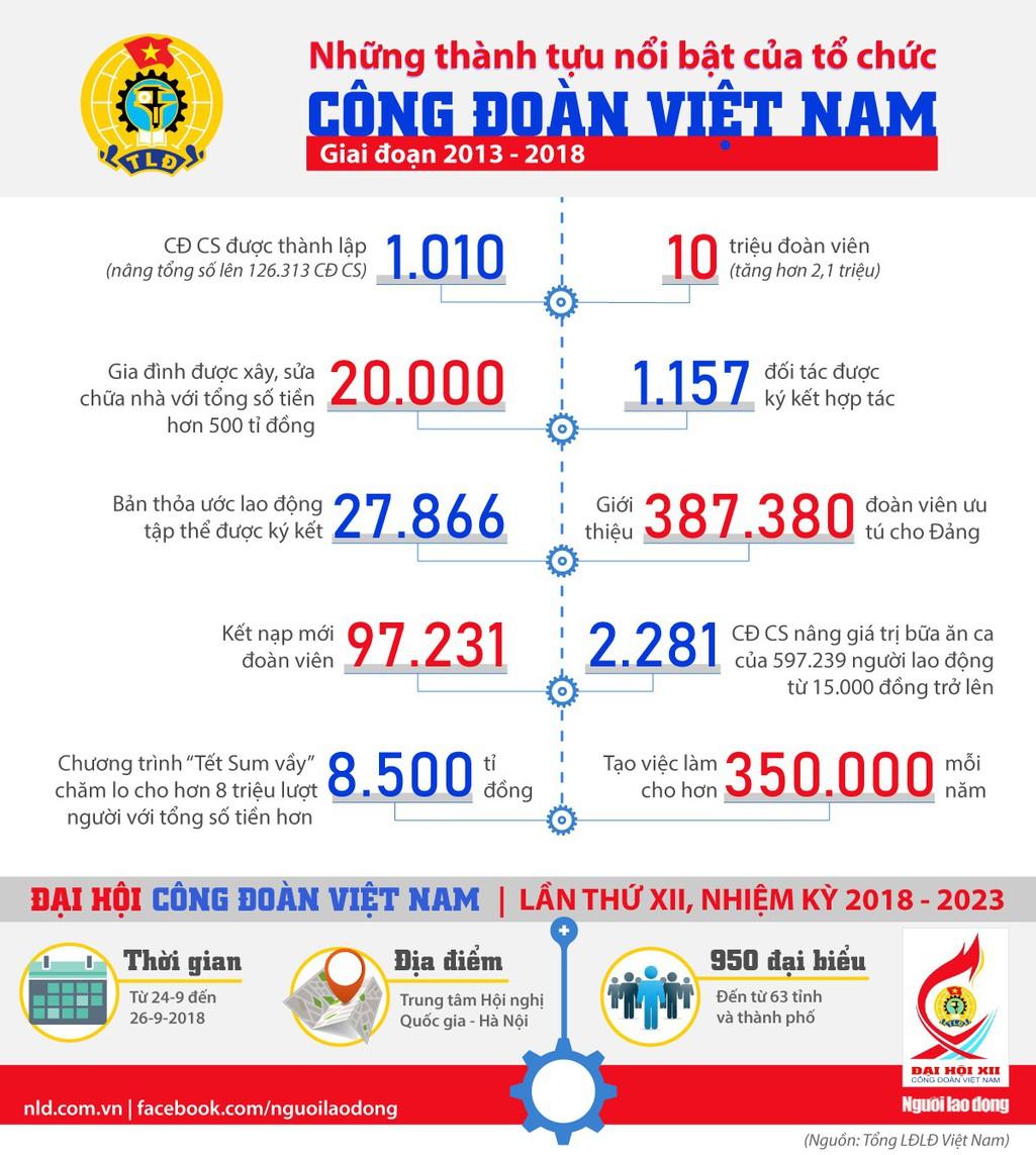 [Infographic]- Dấu ấn tổ chức Công đoàn Việt Nam - Ảnh 1.
