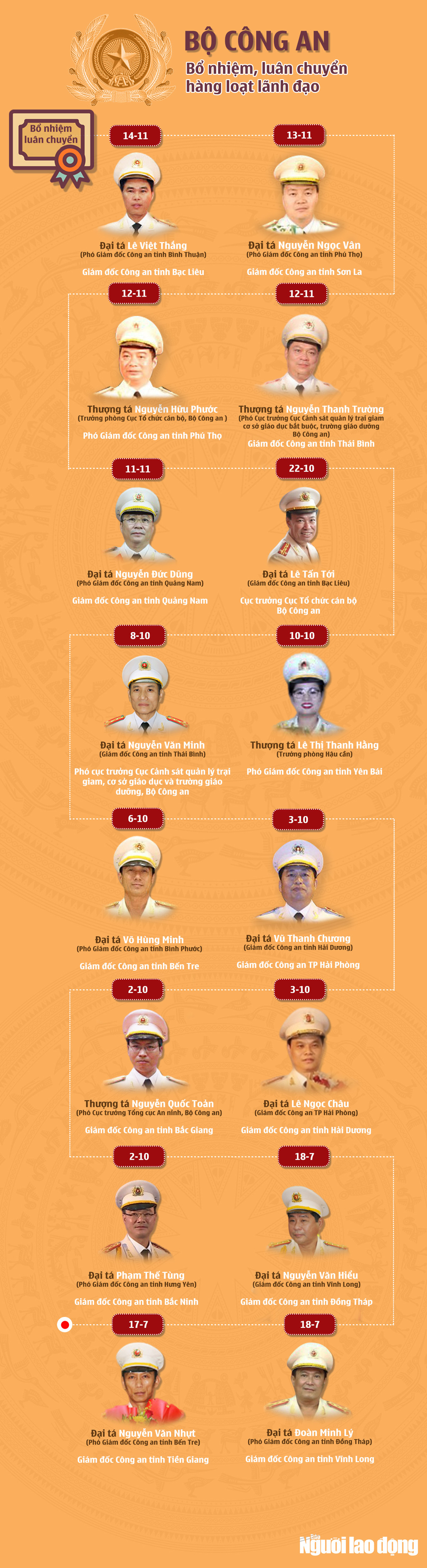 [Infographic] Bộ Công an bổ nhiệm, luân chuyển hàng loạt lãnh đạo - Ảnh 1.