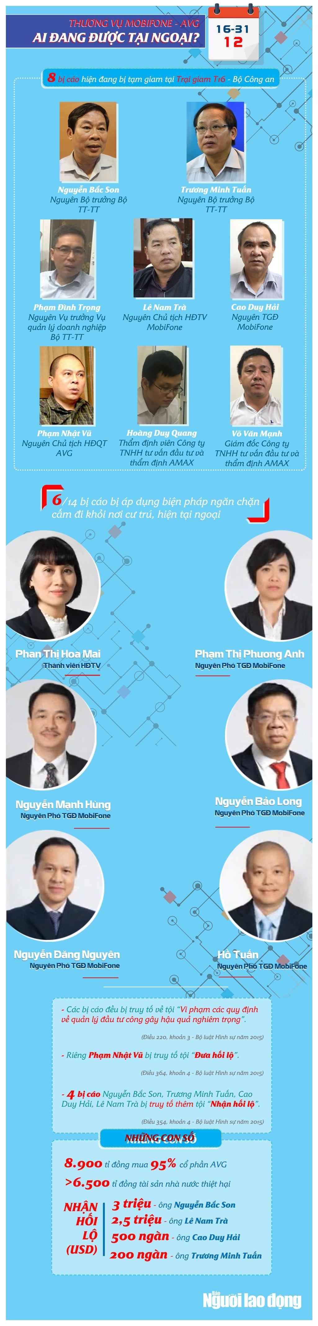 [Infographic] Thương vụ MobiFone-AVG: Xét xử 2 cựu Bộ trưởng cùng các bị cáo - Ảnh 1.