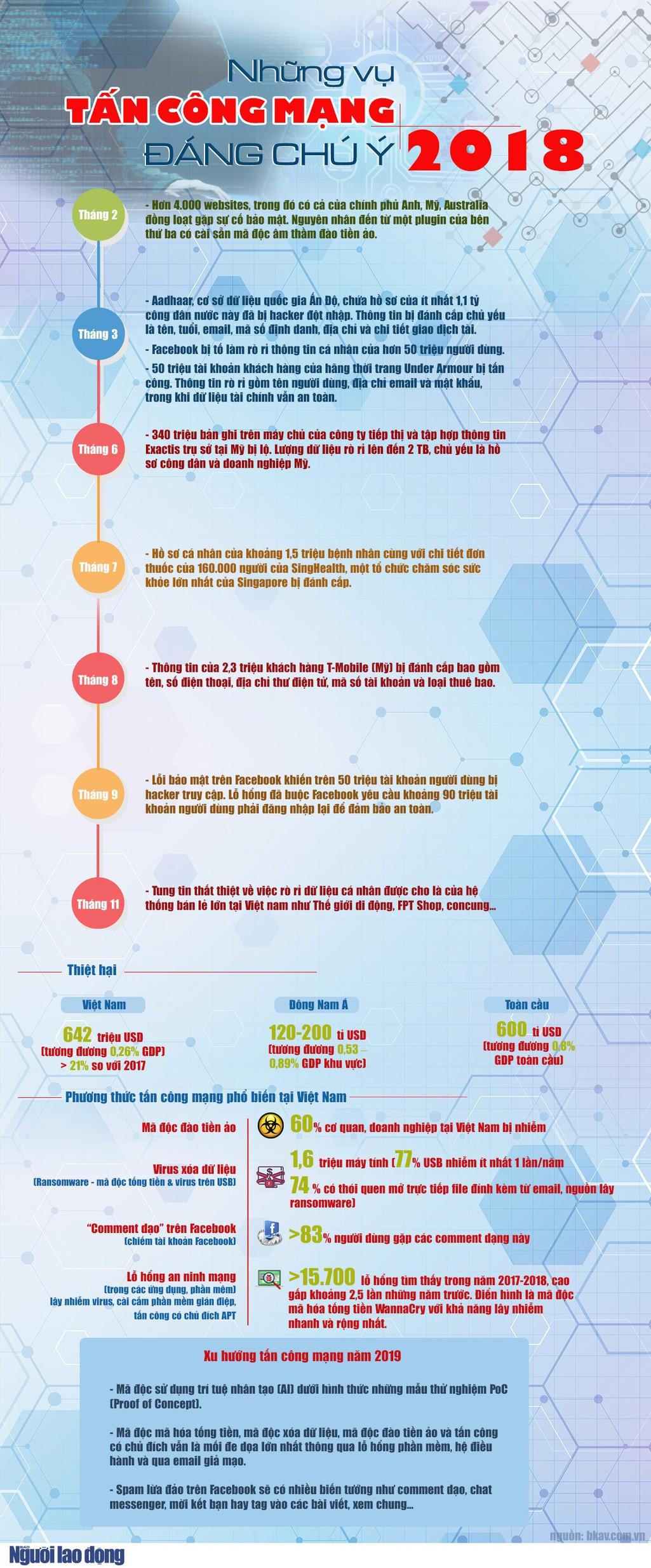 [Infographic] Những vụ tấn công mạng nổi bật năm 2018 - Ảnh 1.