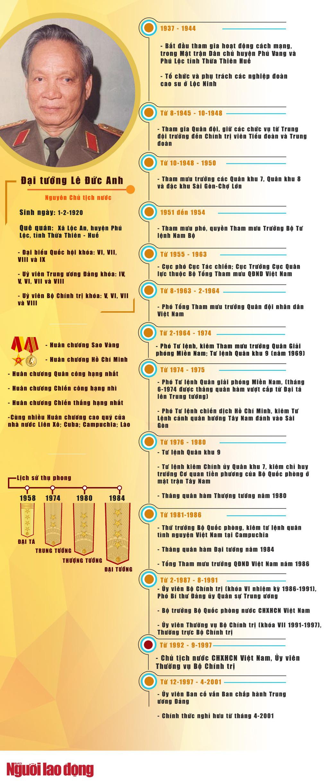 [Infographic] Sự nghiệp lẫy lừng của nguyên Chủ tịch nước Lê Đức Anh - Ảnh 1.