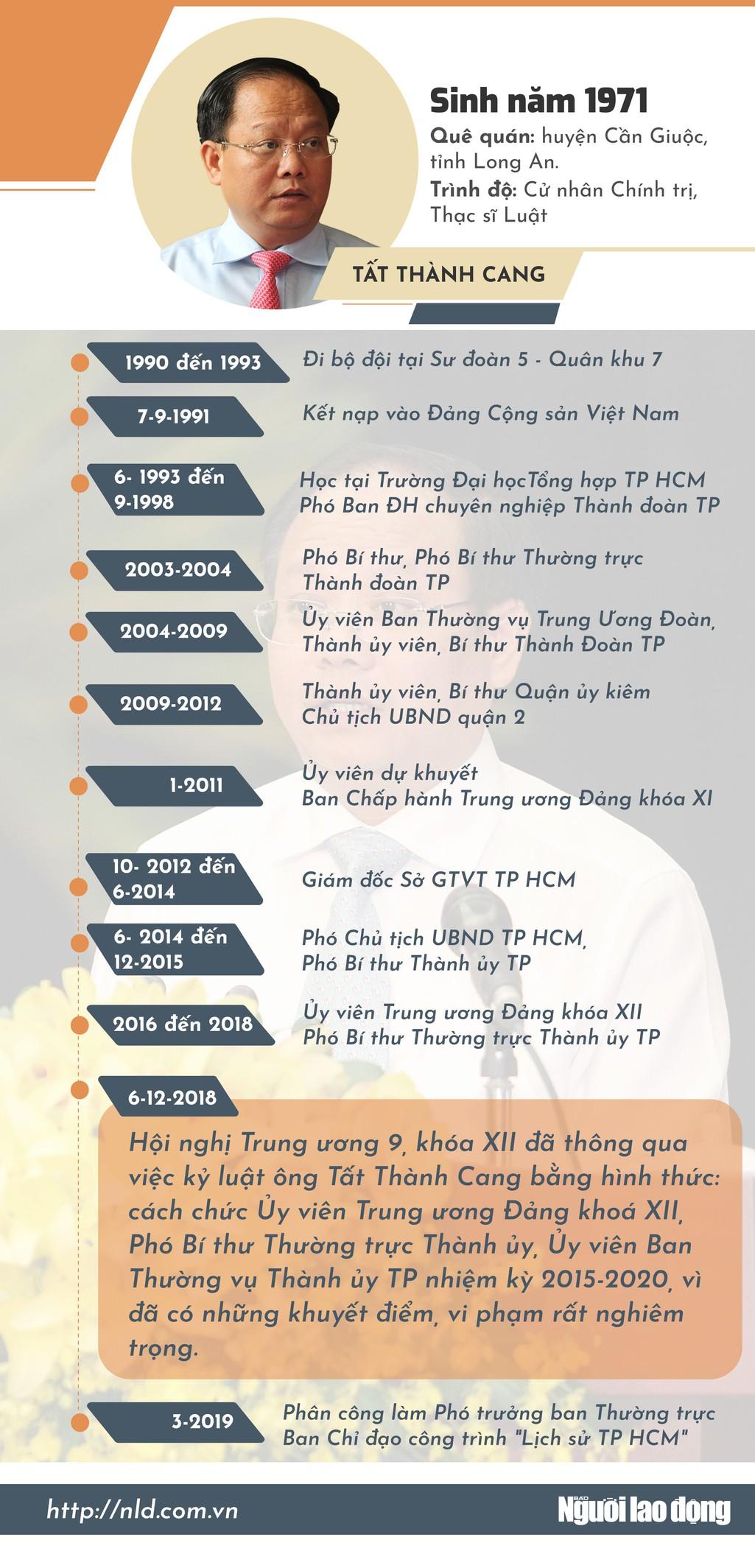 [Infographic] Quan lộ của ông Tất Thành Cang - Ảnh 1.