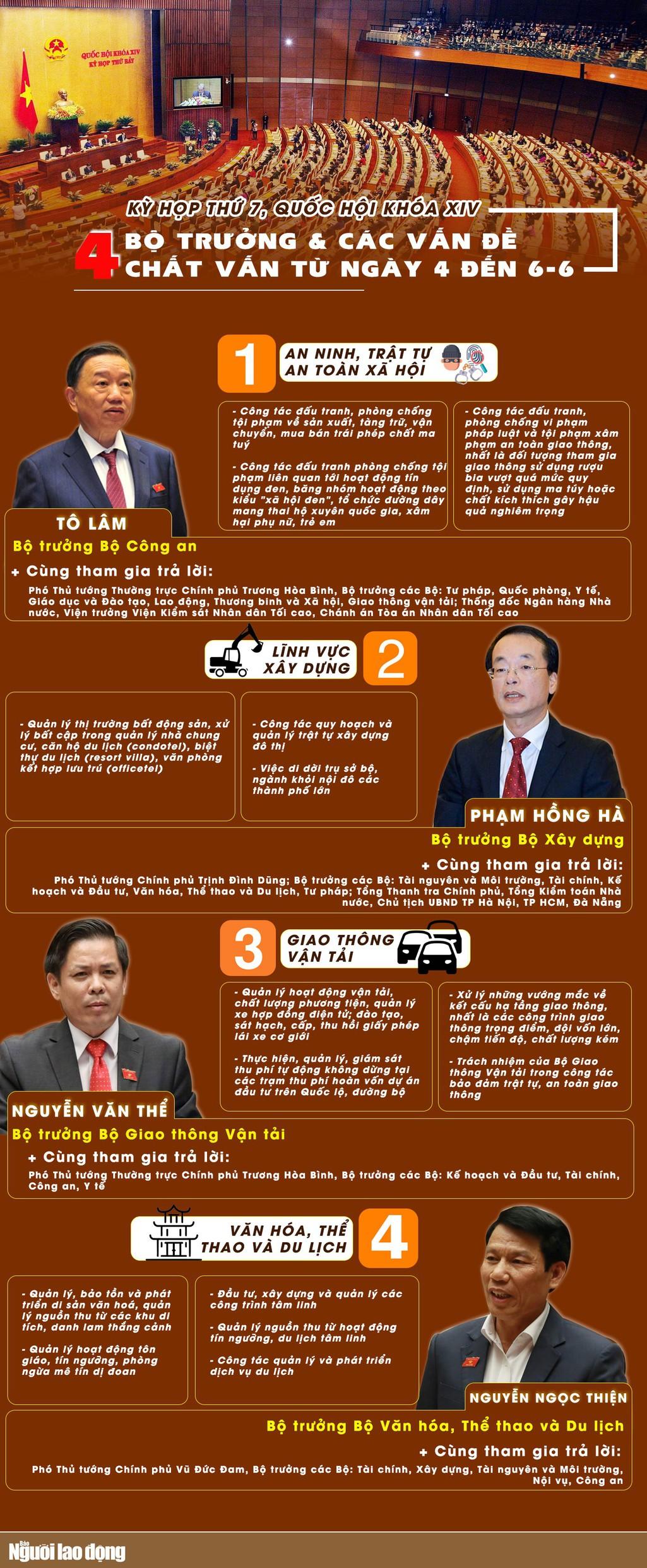 [Infographic] Các vấn đề 4 Bộ trưởng sẽ trả lời chất vấn tại Quốc hội - Ảnh 1.