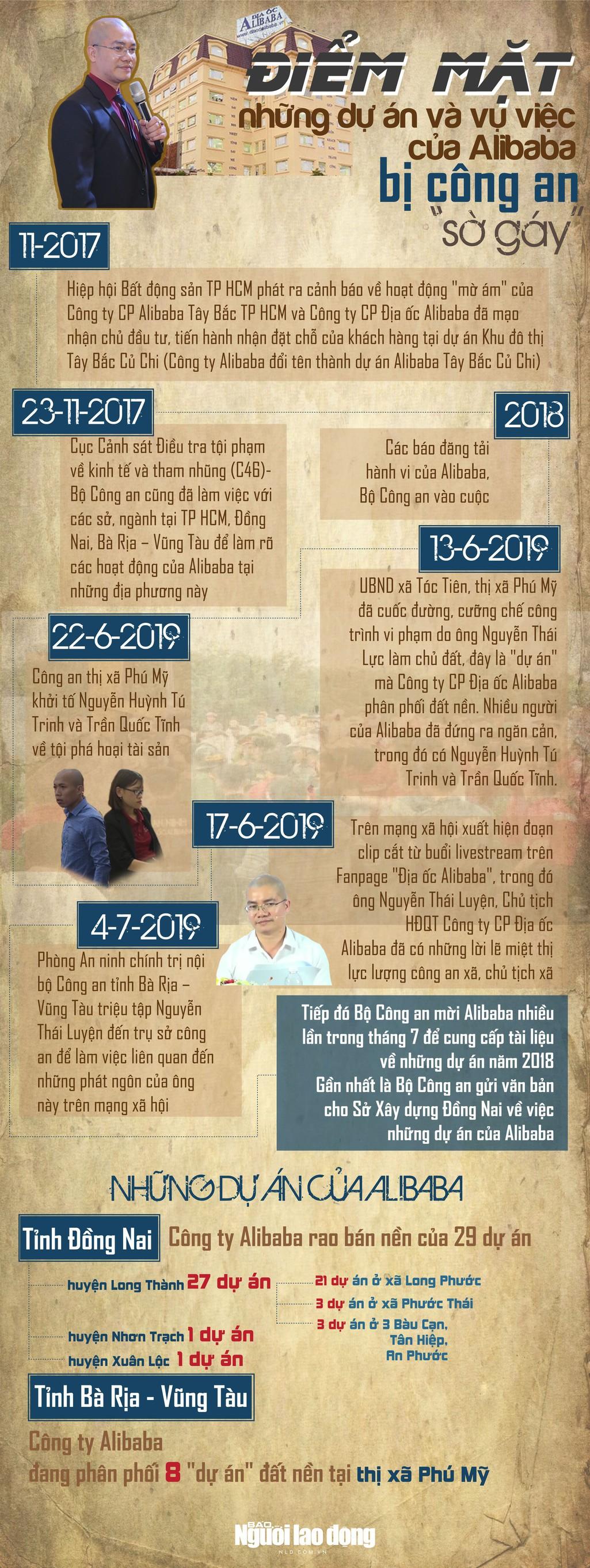 [Infographic] - Điểm mặt những dự án và vụ việc của Alibaba bị công an sờ gáy - Ảnh 1.