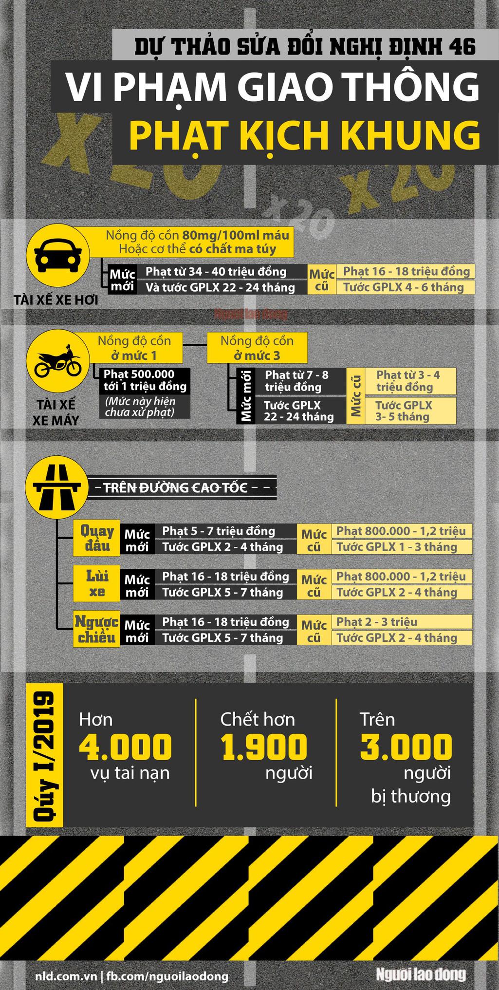[Infographic] Những mức phạt kịch khung khi vi phạm giao thông - Ảnh 1.