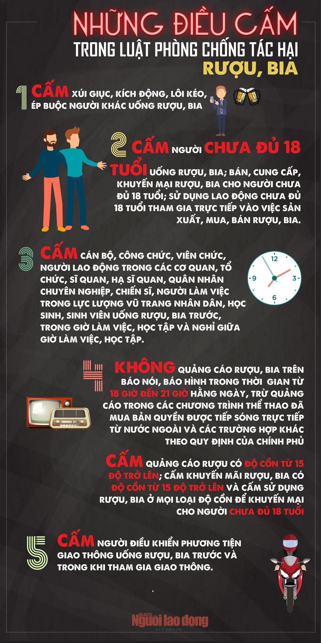 [infographic] -  Những điều cấm trong Luật Phòng chống tác hại rượu, bia - Ảnh 1.