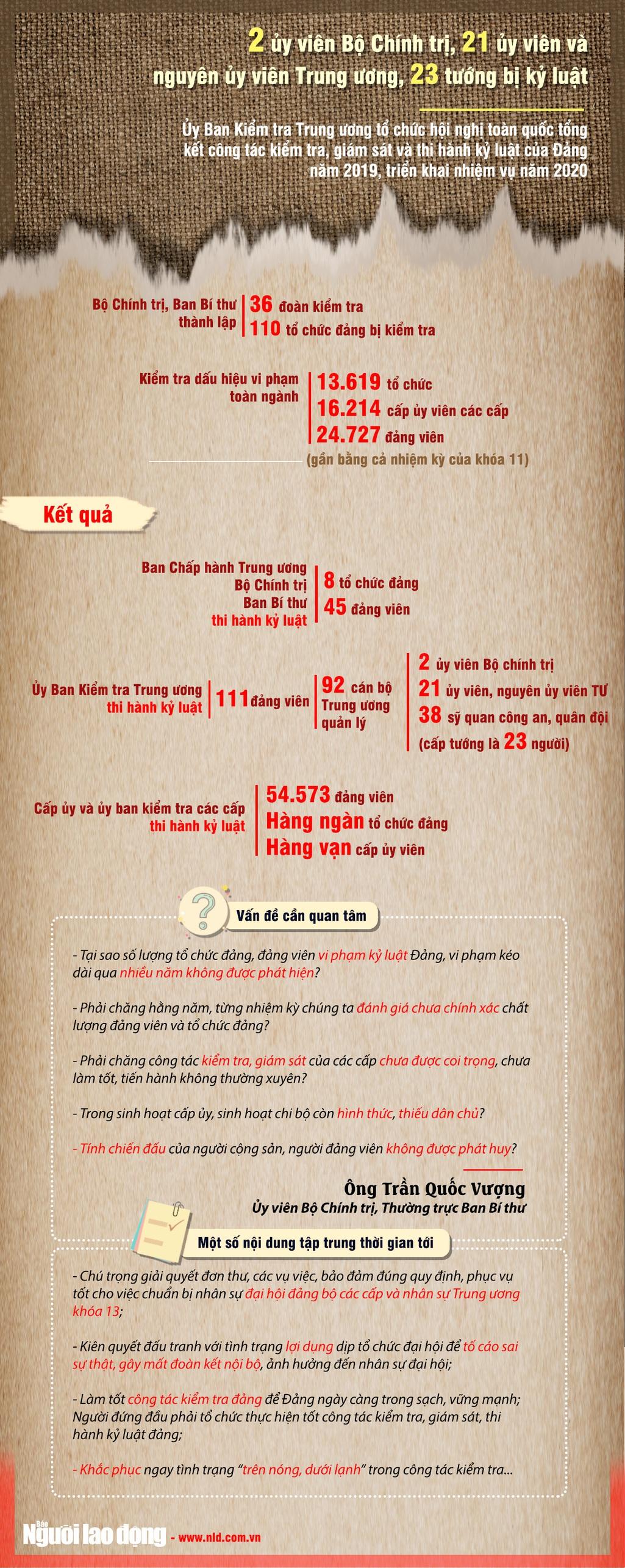 [Infographic] Kỷ luật 92 cán bộ thuộc diện Trung ương quản lý - Ảnh 1.