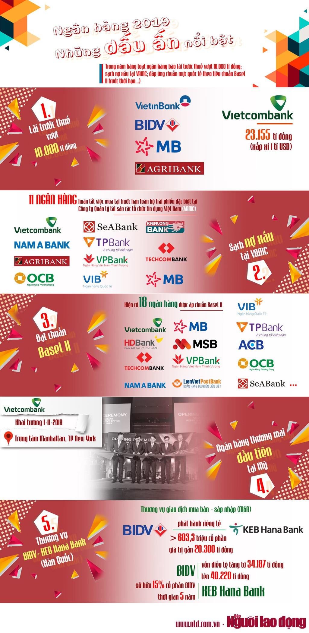 [Infographic] Những dấu ấn nổi bật của ngành ngân hàng 2019 - Ảnh 1.