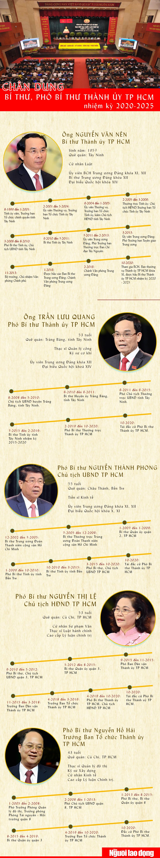 [Infographic] Chân dung Bí thư và 4 Phó Bí thư Thành ủy TP HCM - Ảnh 1.