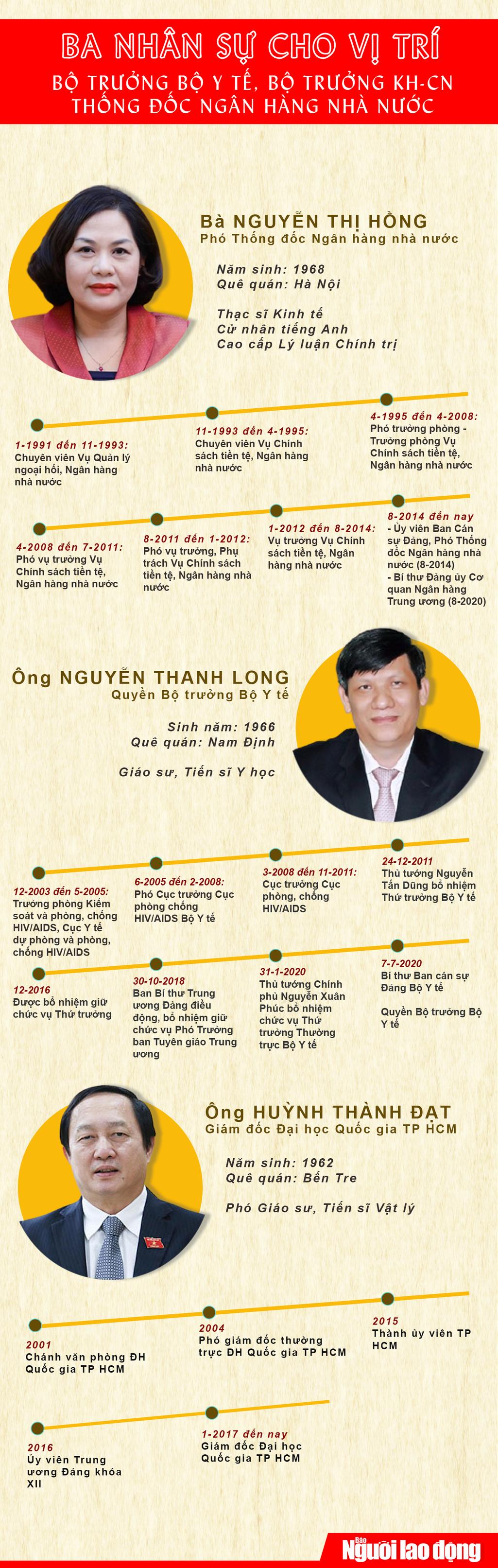 [Infographic] Ba nhân sự cho vị trí Thống đốc NHNN, Bộ trưởng Y tế, Bộ trưởng KH-CN - Ảnh 1.