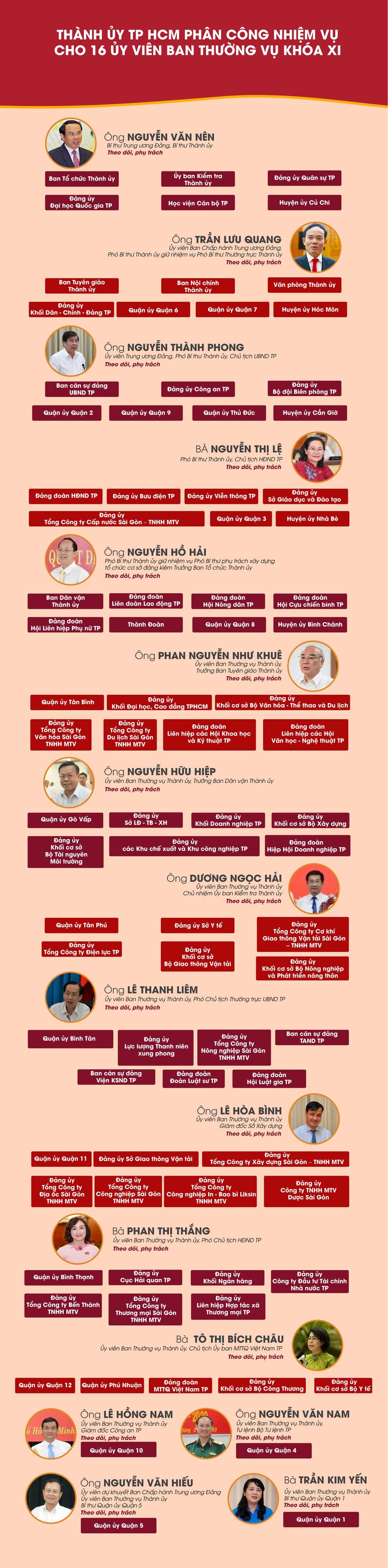 [Infographic] Nhiệm vụ cụ thể của 16 Ủy viên Ban Thường vụ Thành ủy TP HCM khóa XI - Ảnh 1.