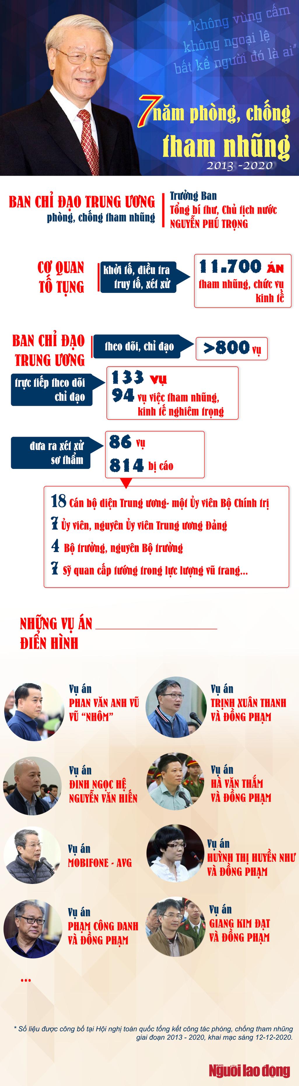 [Infographic] Những con số thể hiện không vùng cấm trong chống tham nhũng - Ảnh 1.