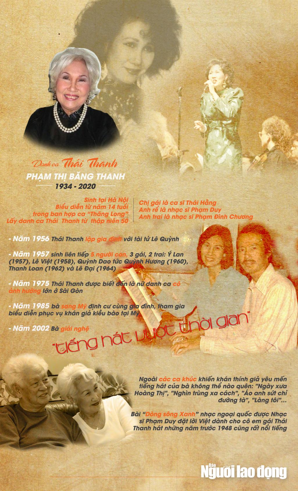 Infographic: Điều ít biết về danh ca Thái Thanh - Ảnh 1.