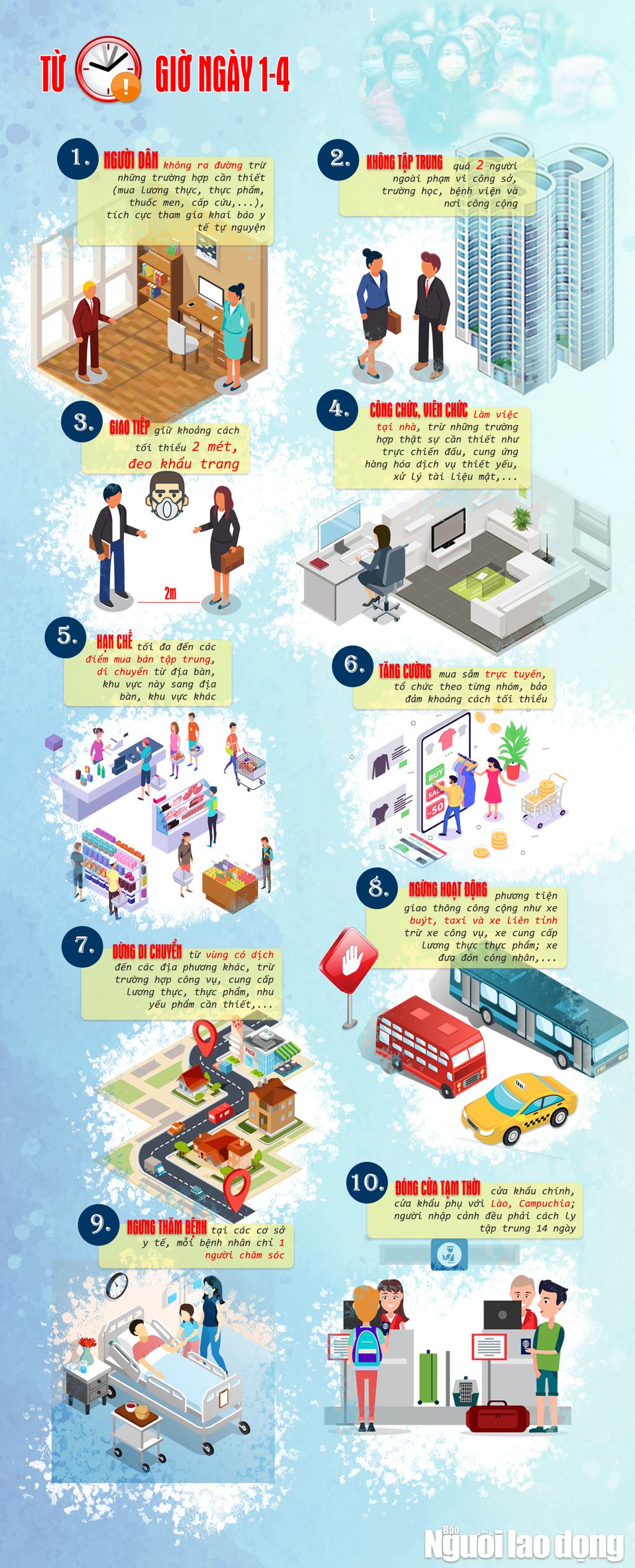 [Infographic] Thực hiện cách ly toàn xã hội trong 15 ngày ai cũng phải biết - Ảnh 1.