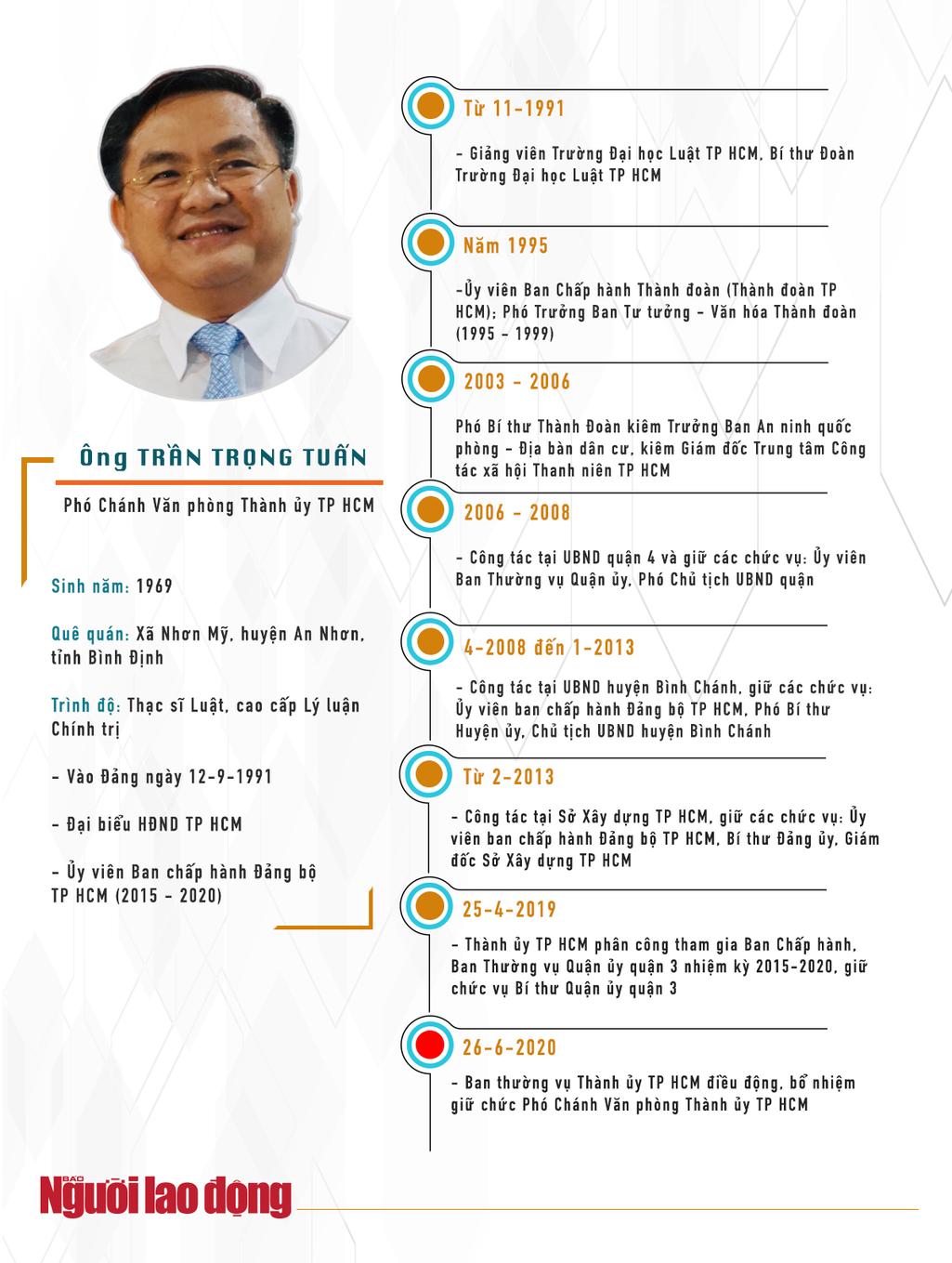 [Infographic] Quan lộ của ông Trần Vĩnh Tuyến và ông Trần Trọng Tuấn - Ảnh 2.
