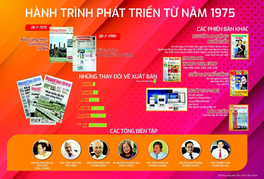 Hành trình phát triển Báo Người Lao Động từ năm 1975 - Ảnh 1.