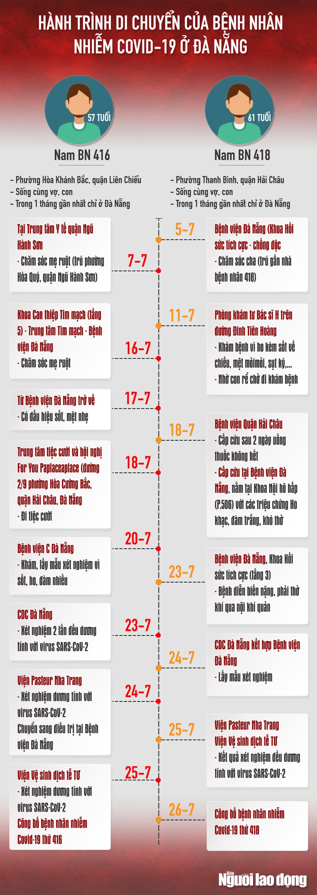 [Infographic] Hai ca nhiễm Covid-19 gồm 416 và 418 đã đi những đâu? - Ảnh 1.