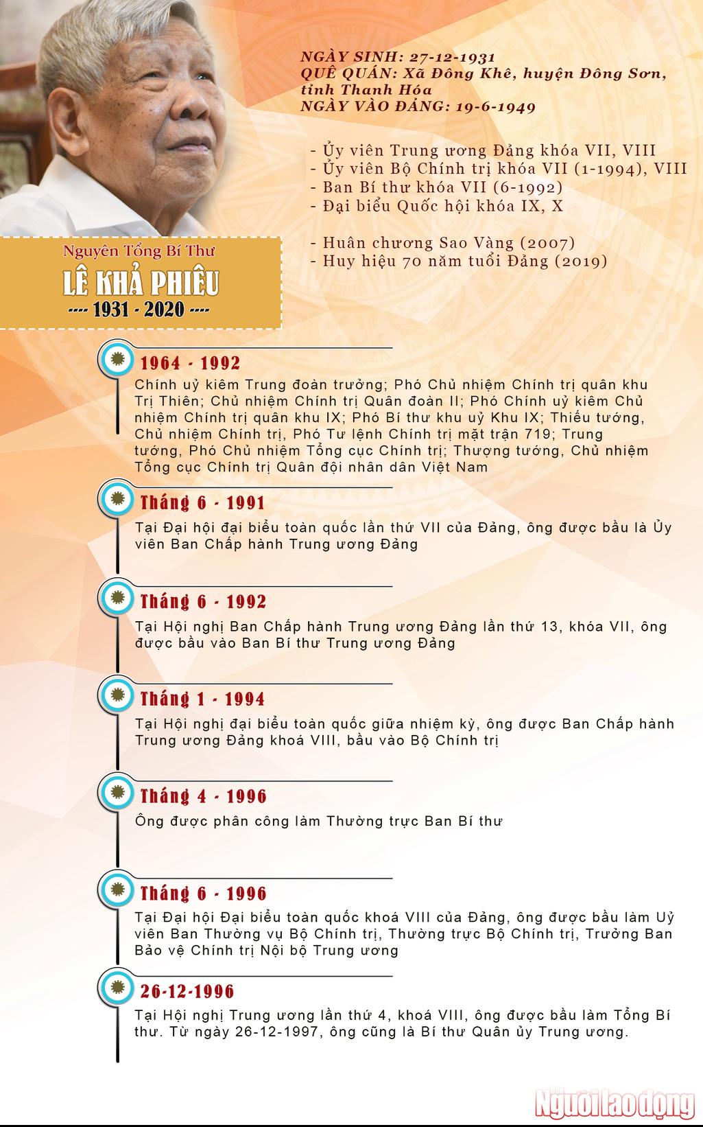 Nguyên Tổng Bí thư Lê Khả Phiêu qua đời ở tuổi 89 - Ảnh 2.