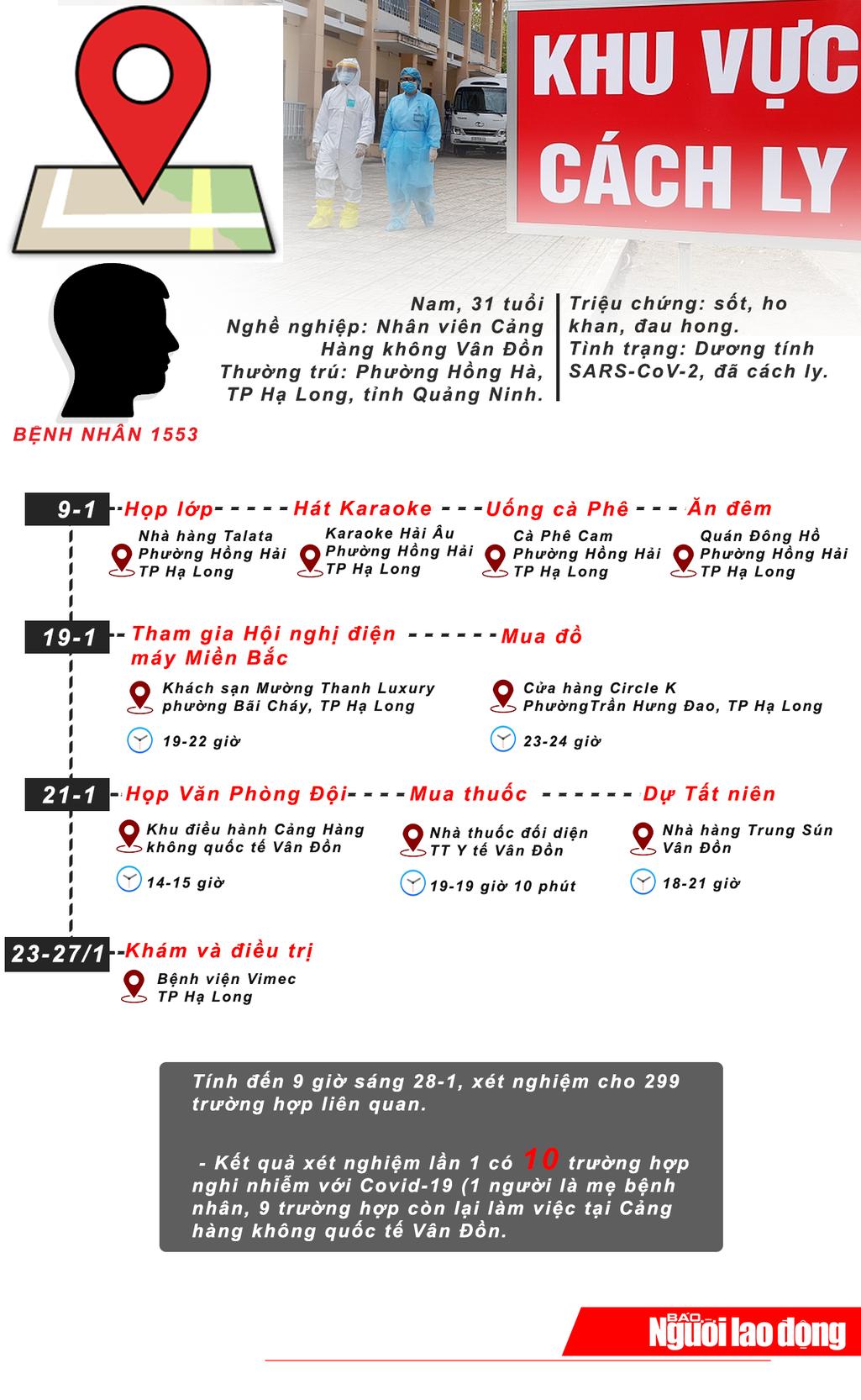 [Infographic] Lịch trình dày đặc của bệnh nhân Covid-19 số 1553 - Ảnh 1.