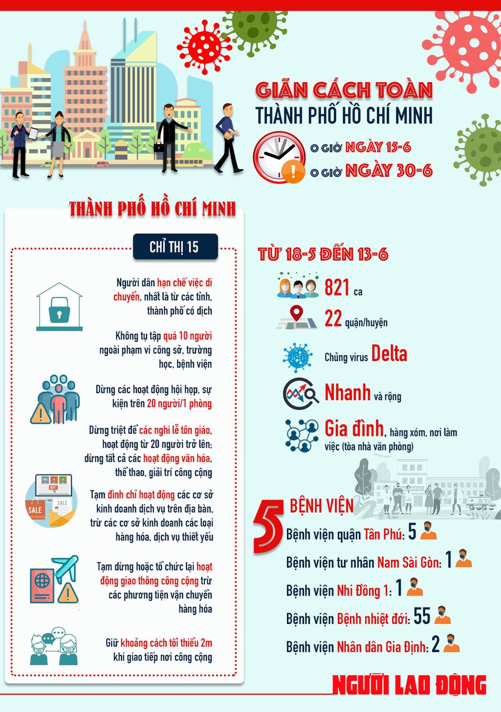 [infographic]  TP HCM tiếp tục giãn cách xã hội thêm 2 tuần, vì sao? - Ảnh 1.