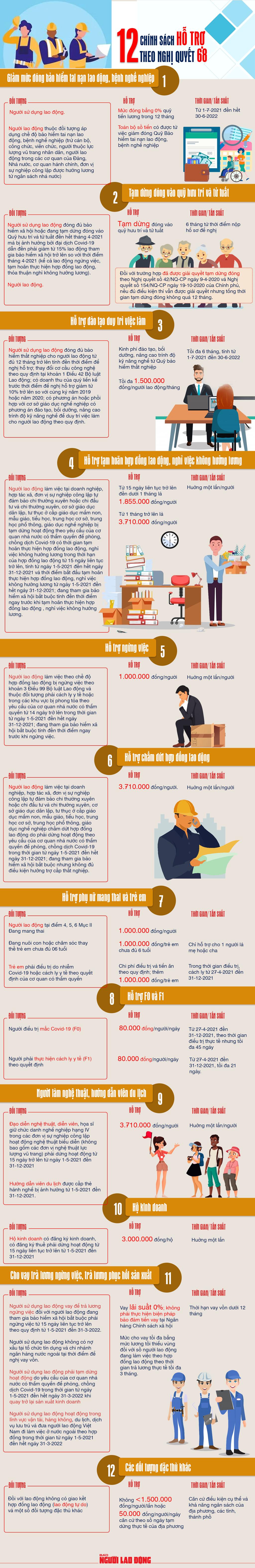 [Infographic] Gói hỗ trợ 26.000 tỉ đồng sử dụng ra sao? - Ảnh 1.