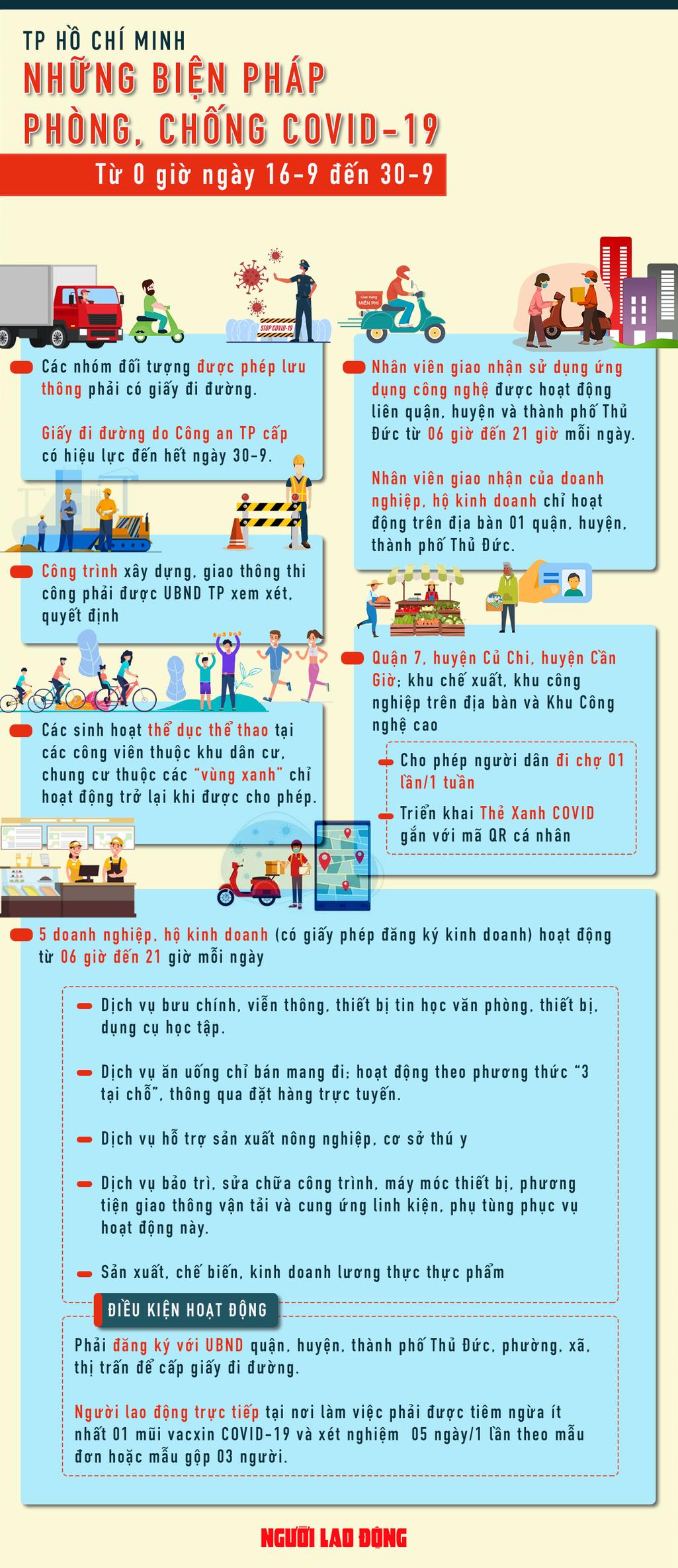 [Infographic] TP HCM: Những điều người dân cần biết sau ngày giãn cách 15-9 - Ảnh 1.