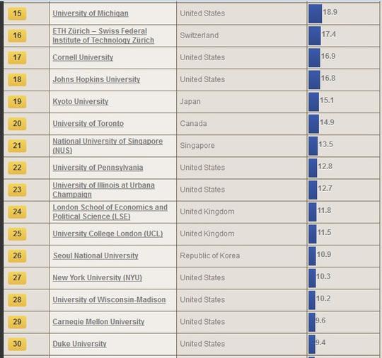 Bảng xếp hạng các trường ĐH tốt nhất thế giới năm 2014