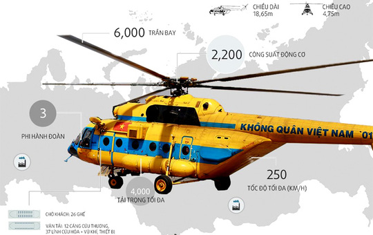 Một số thông số cơ bản của trực thăng M 171