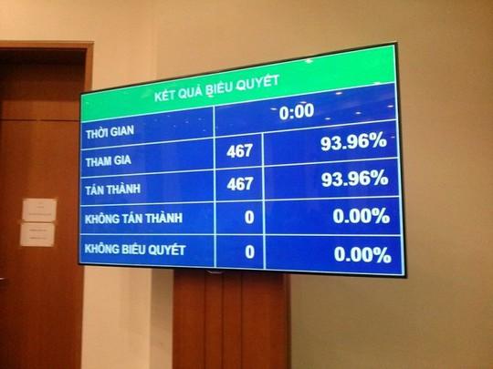100% đại biểu QH có mặt tại hội trường (467/467) bỏ phiếu thông qua tờ trình về việc QH lấy phiếu tín nhiệm