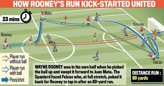 Rooney cần 23 giây cho quãng đường gần 70m và ghi bàn