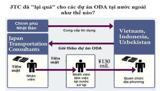 Đồ họa của báo chí Nhật Bản miêu tả hành vi đưa-nhận hối lộ giữa JTC và quan chức ngành đường sắt Việt Nam