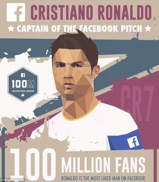 Facebook Ronaldo đạt mốc 100 triệu lượt thích