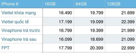Giá bán iPhone 6