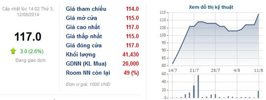 Biến động giá cổ phiếu MWG từ ngày niêm yết đầu tiên đến nay. Nguồn: CafeF