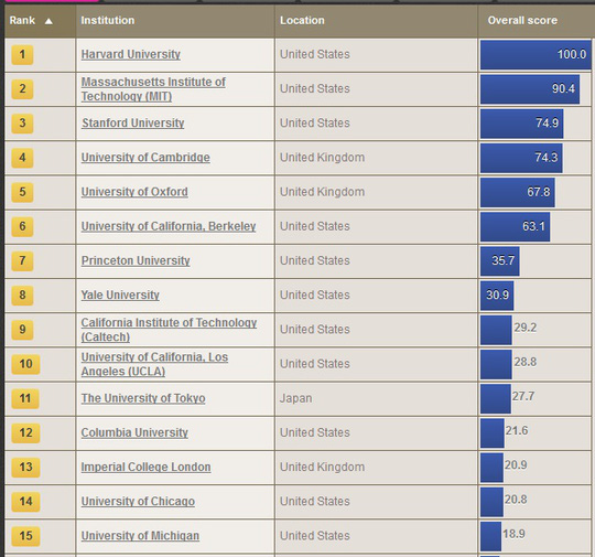 Mỹ vẫn thống trị bảng xếp hạng các trường ĐH tốt nhất thế giới