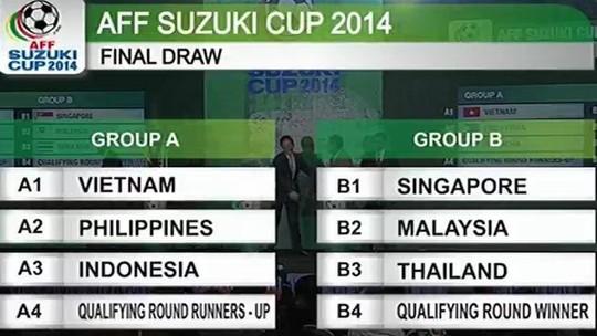 Việt Nam vào bảng nhẹ AFF Cup 2014